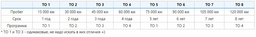 Регламент технического обслуживания Шкода Карок (ТО 1, 2, 3, 4)